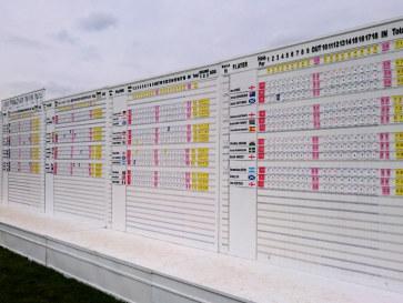 M2M Russian Open. Scoreboard