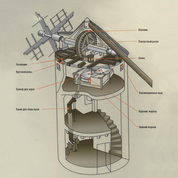 Внутреннее устройство мельницы