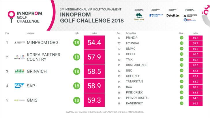 Результаты Innoprom Golf Challenge 2018