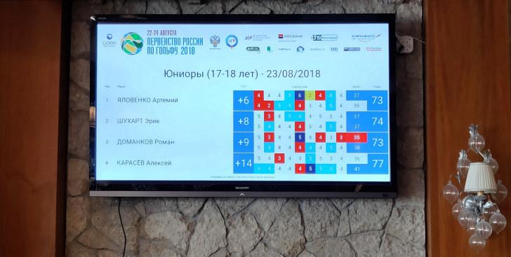 Табло турнира. Первенство России по гольфу - 2018