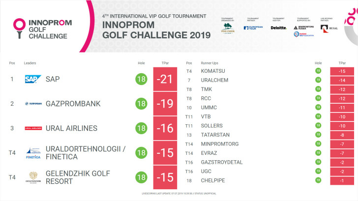 Innoprom Golf Challenge 2019 - Результаты