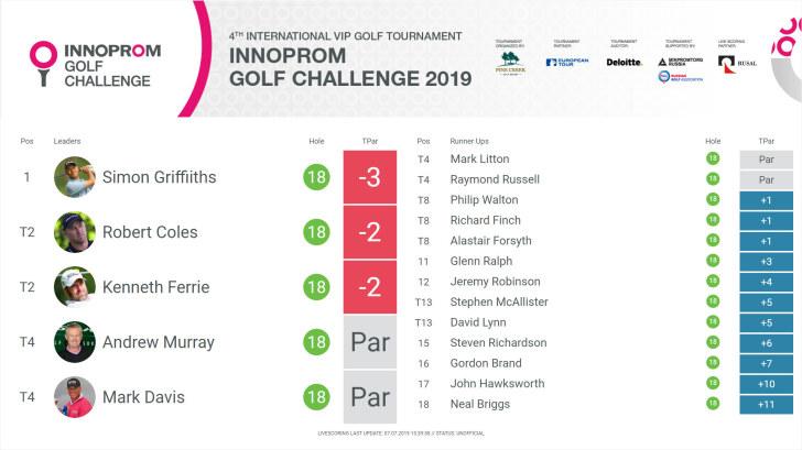 Innoprom Golf Challenge 2019 - Зачёт среди профессионалов